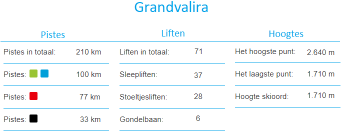 Informatie Grandvalira